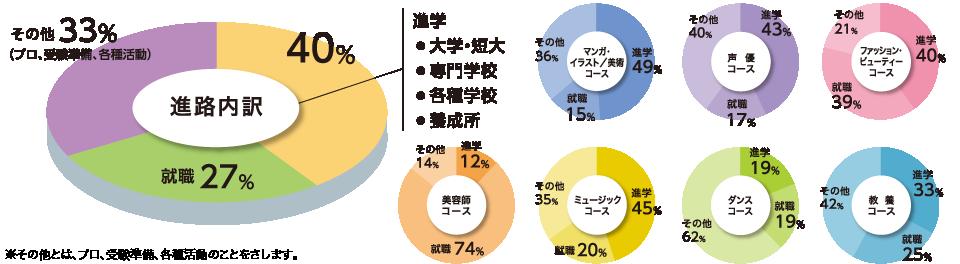 進路内訳とコース別進路データ(内訳)のグラフ